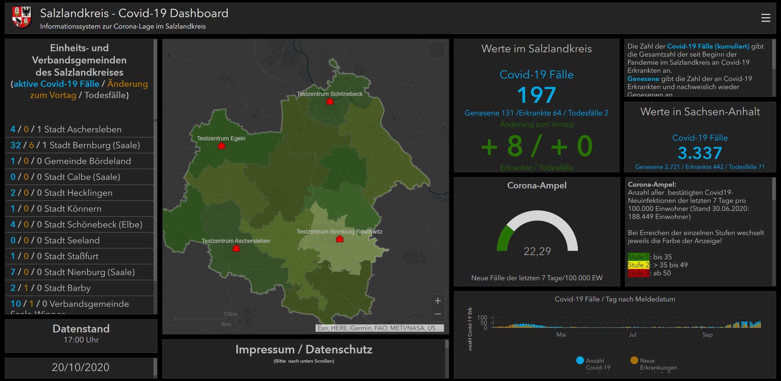 Covid-19 Dashboard Salzlandkreis